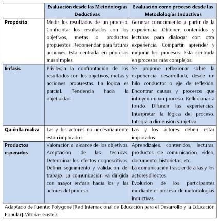 EVALUACION_METODOLOGIASINDUCTIVAS (Custom)